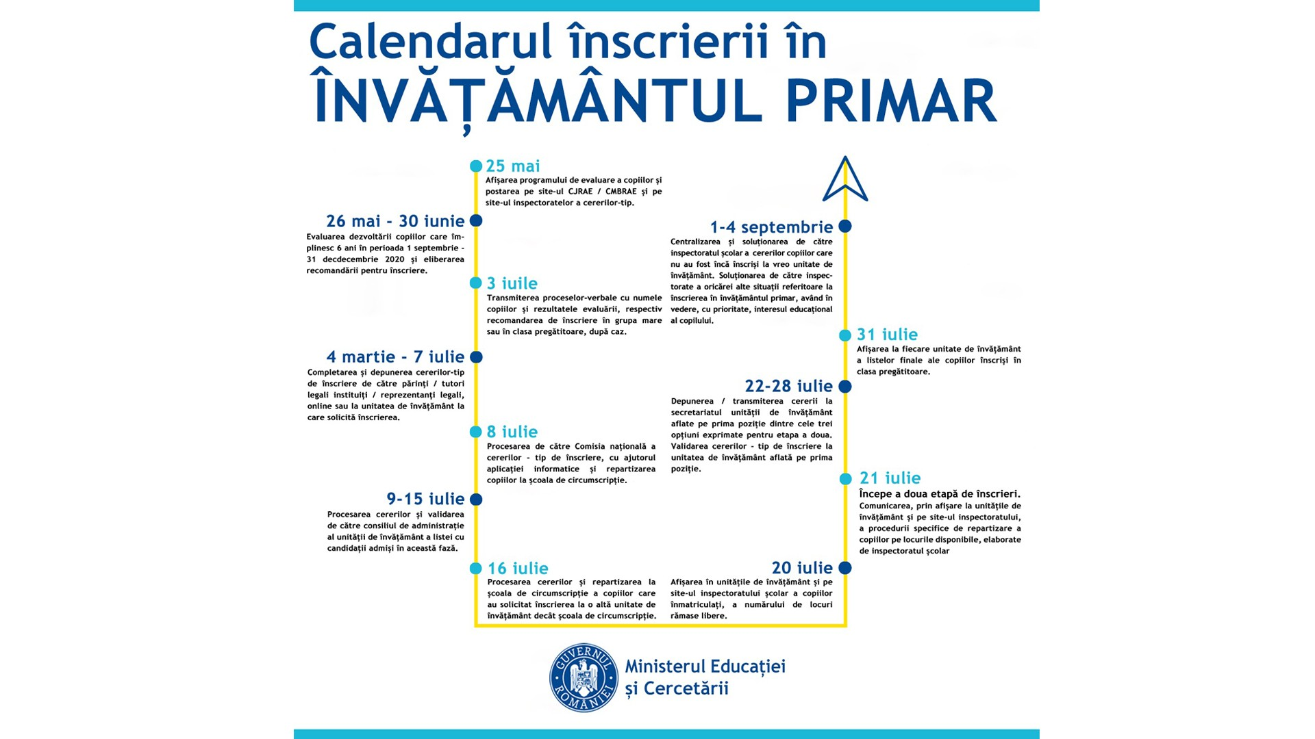 Ordinul de ministru privind înscrierea în învățământul primar a fost publicat în Monitorul Oficial